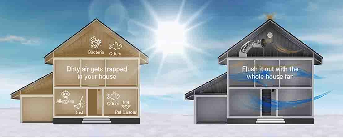 Принцип дії природної вентиляції