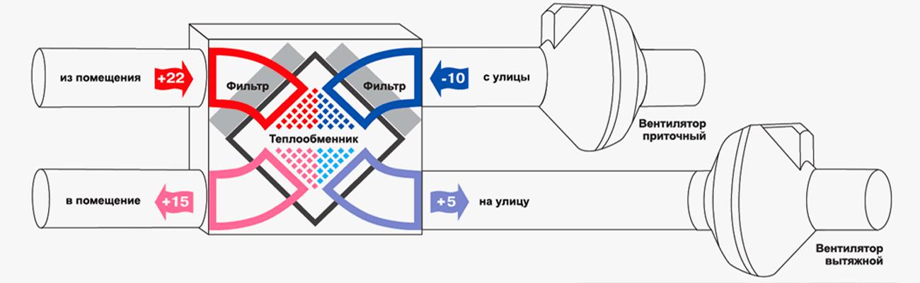 Канальный кондиционер с рекуператором