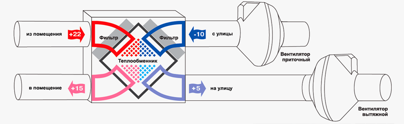 Приточно-вытяжная установка с рекуперацией тепла: Принцип работы