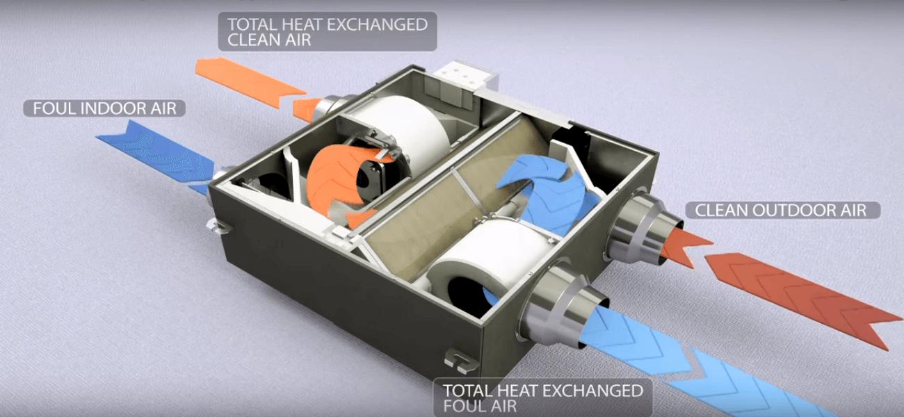 Приточно-вытяжные установки с рекуперацией тепла Daikin VAM