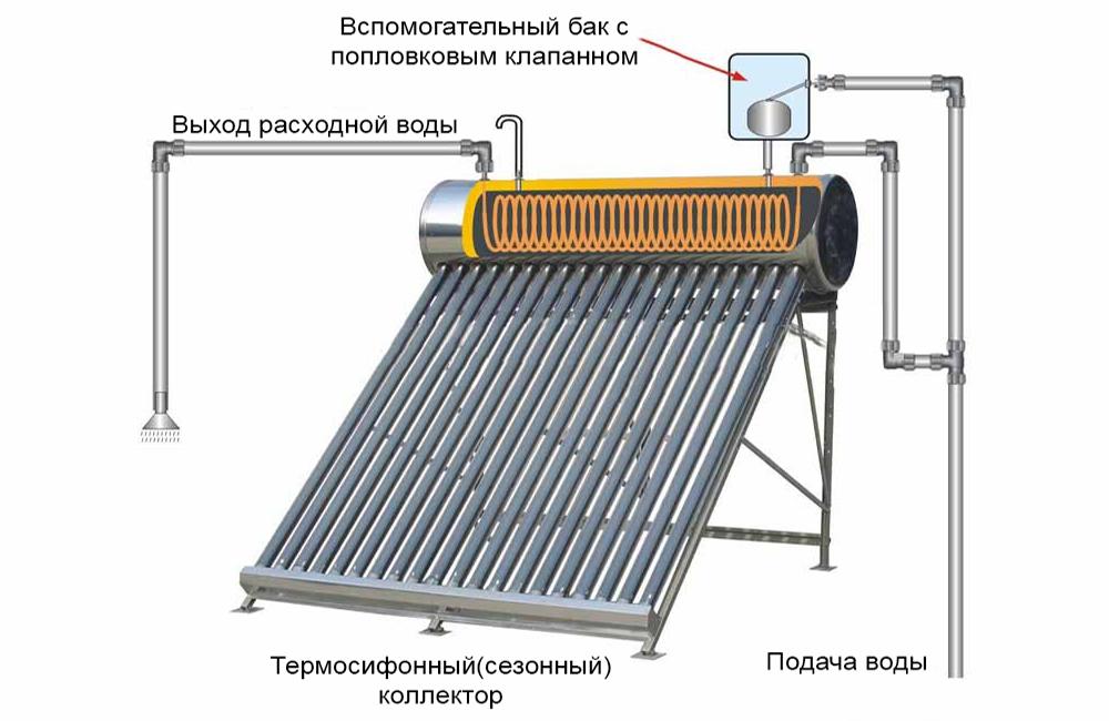 Гелиосистема - Термосифонный коллектор