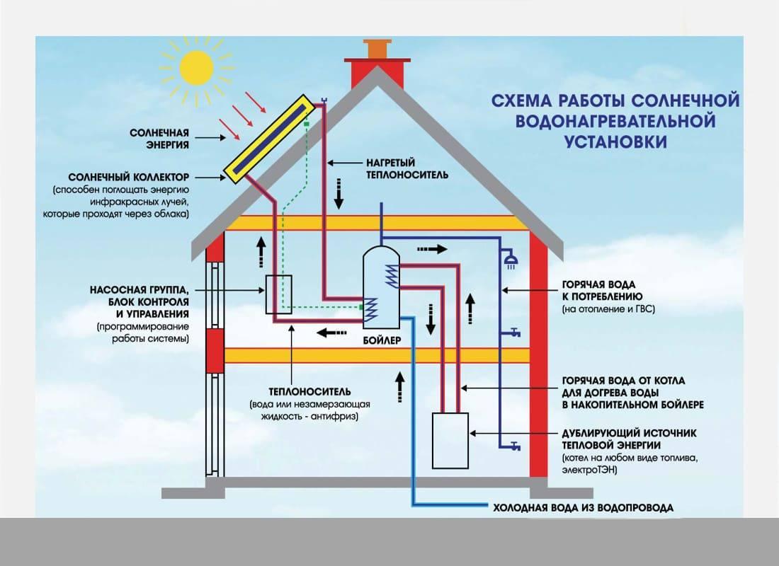 Плоский солнечный коллектор для отопления дома