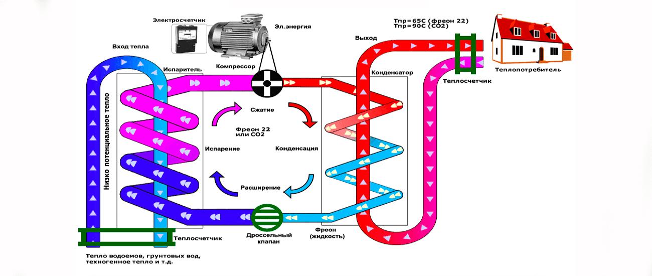 Тепловой насос вода вода принцип работы