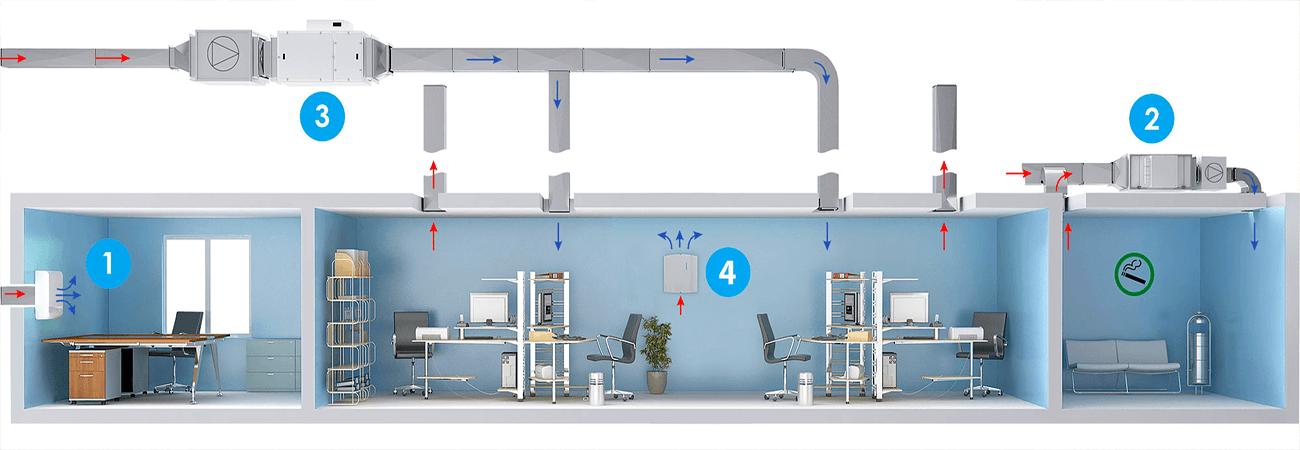 Види систем вентиляції в приміщеннях