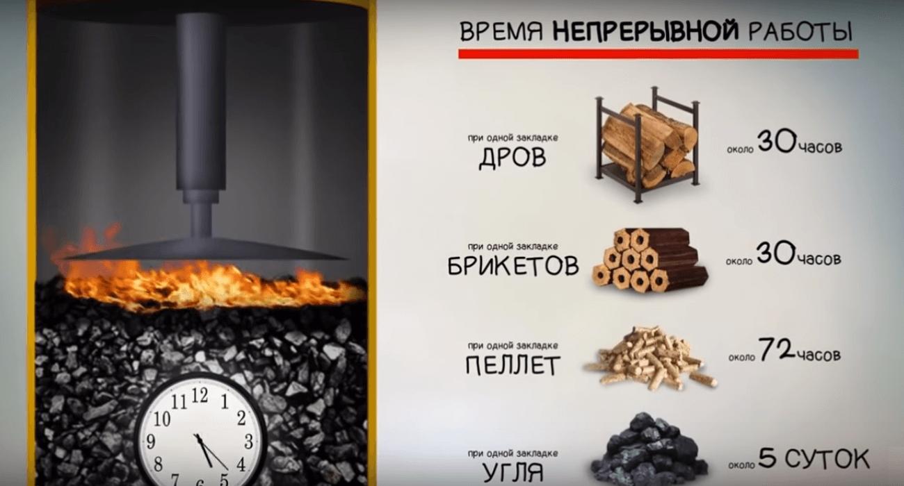 Твердотопливный котел: Модификации и ассортимент