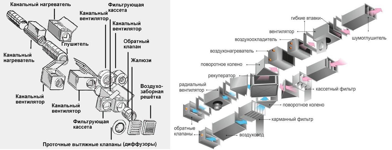 Приточные вентиляционные установки: составляющие