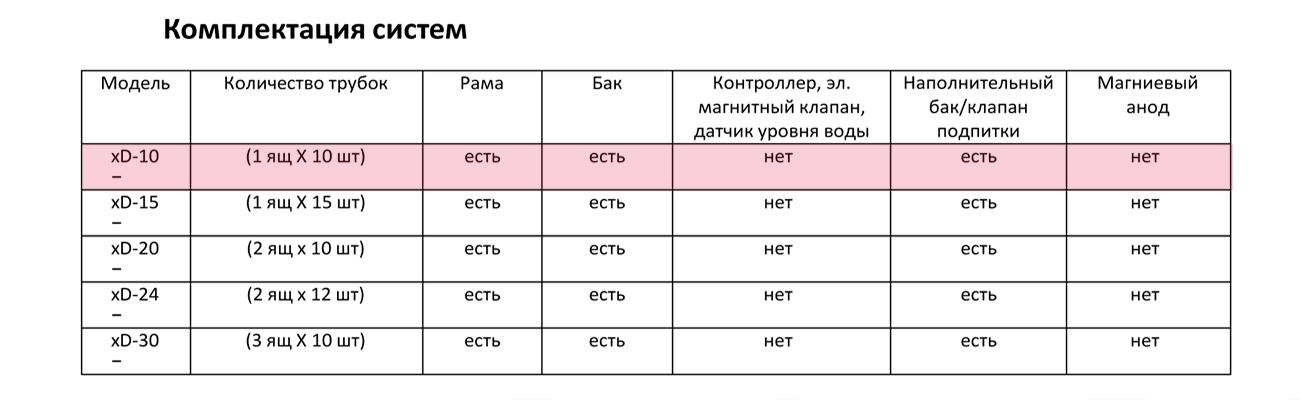 Сезонный солнечный коллектор Altek SD-T2L-10