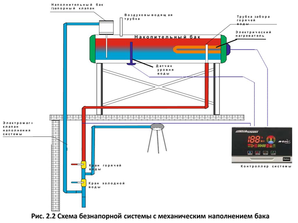 Сезонный солнечный коллектор Altek SD-T2-10