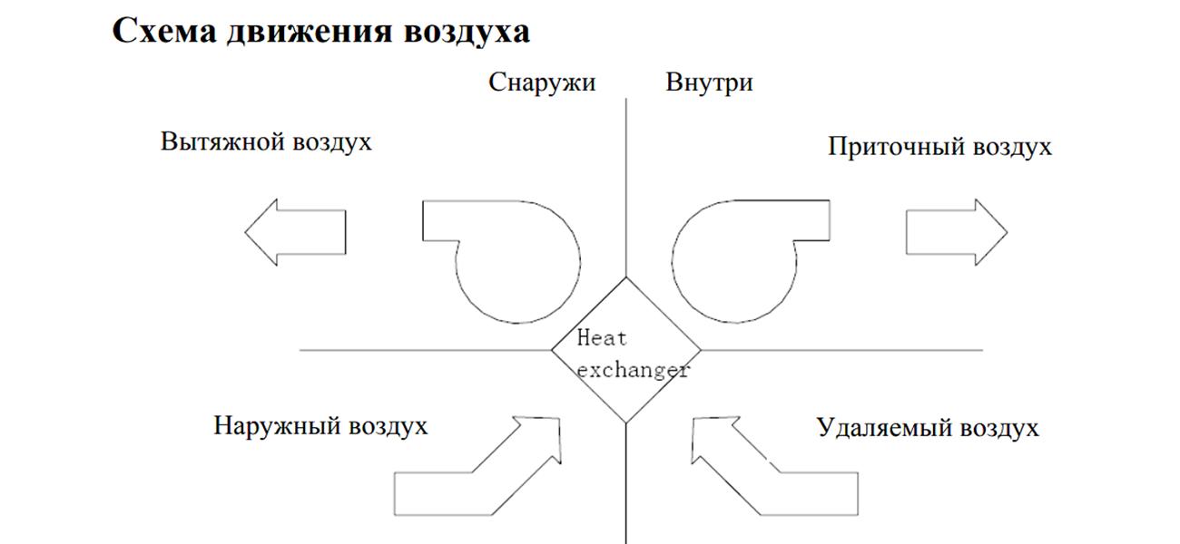 Приточно-вытяжная установка с рекуперацией Cooper&Hunter CH-HRV1.5KDC