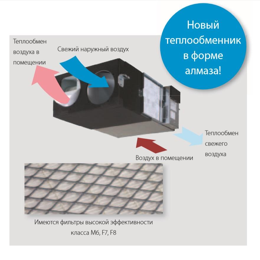 Припливно-витяжна установка з рекуперацією Daikin VAM250FC