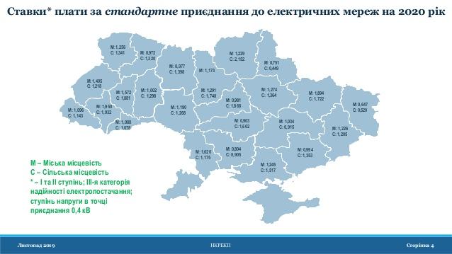 Солнечные Электростанции под Зелёный Тариф Украина
