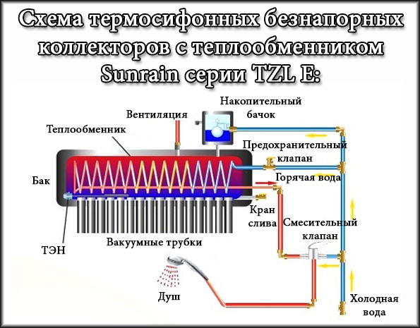 Солнечный коллектор Sunrain TZL58/1800-15E