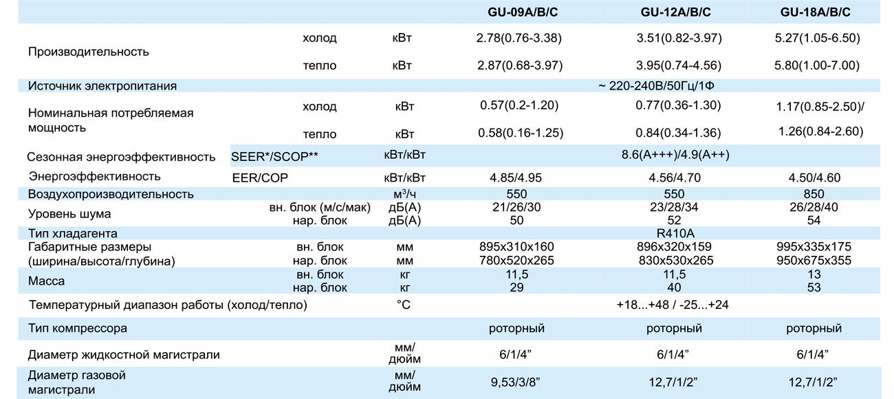 Тепловой насос TOSOT U-Grace Inverter GU-09A