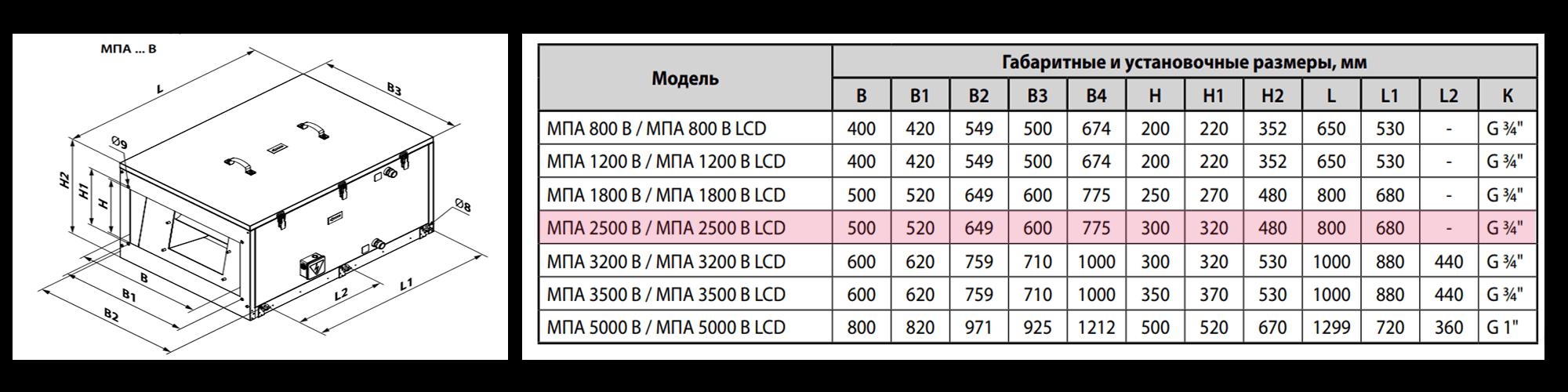 Приточная установка ВЕНТС МПА2500В