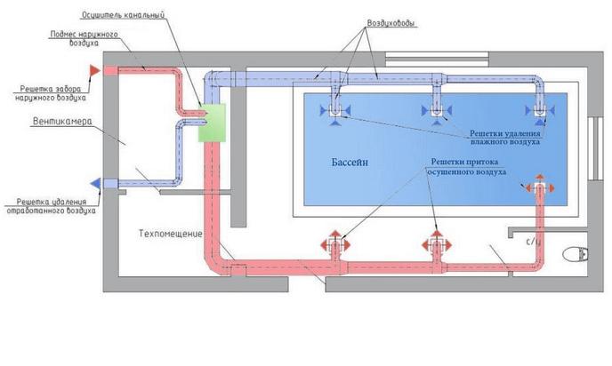Системи Вентиляції Басейнів