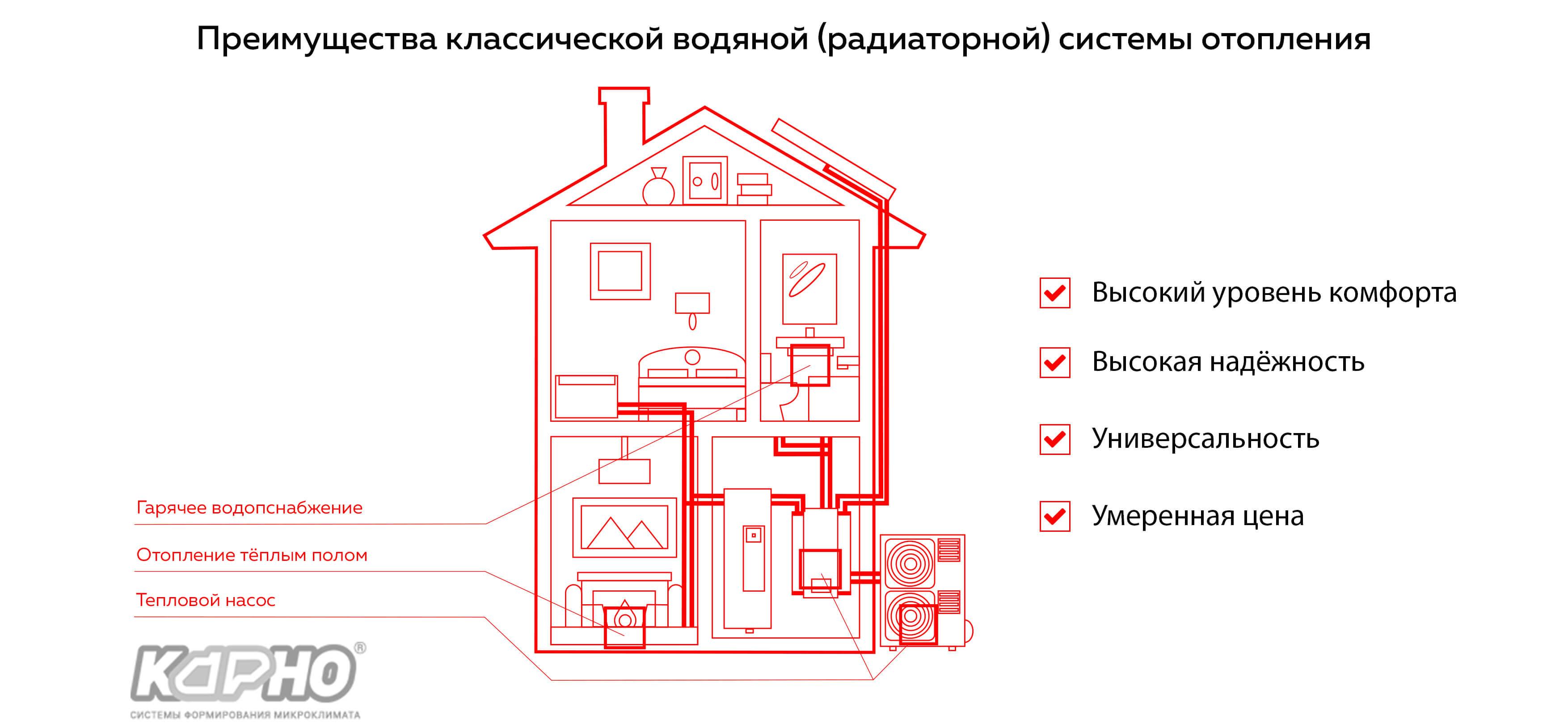 отопление в частном доме коттедже