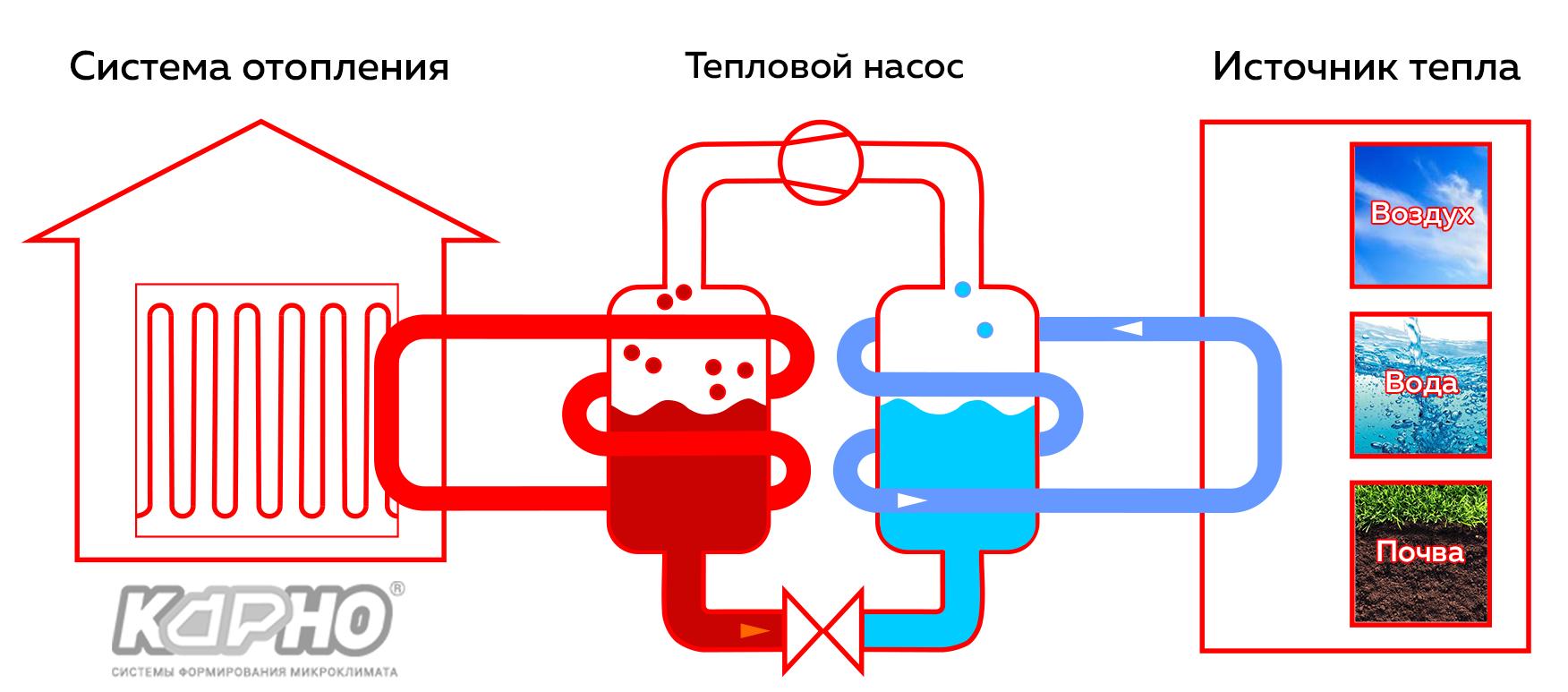 Принцип роботи теплового насоса