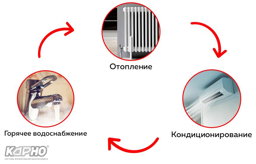 Схема підключення теплових насосів