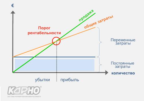 Разработка технико экономических обоснований